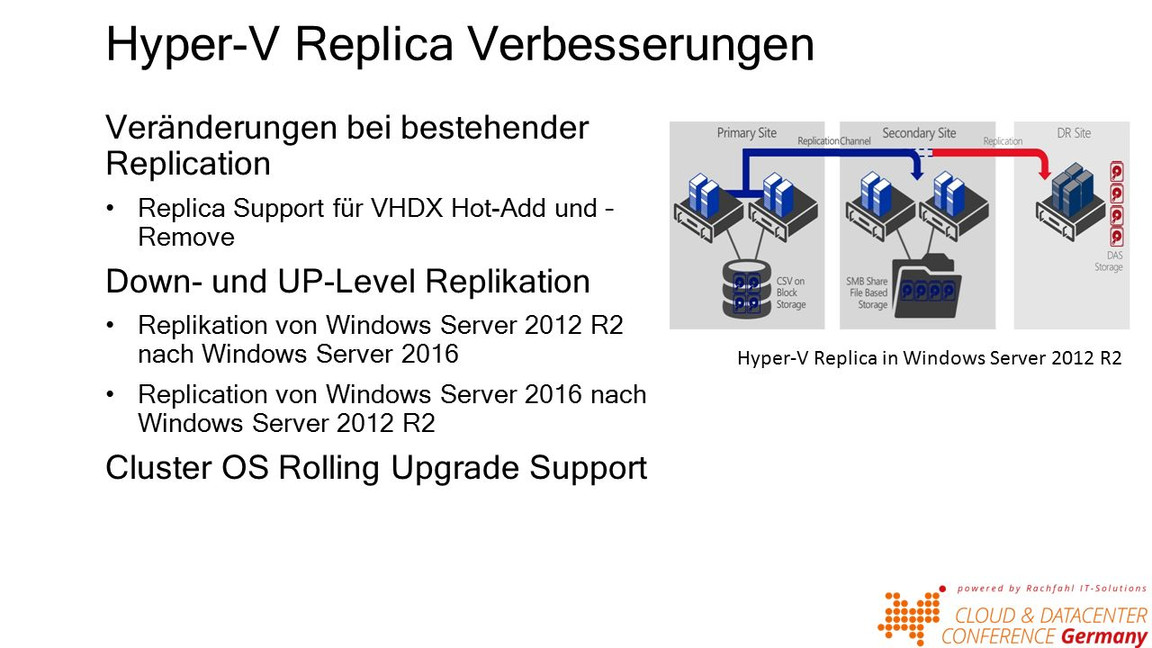 Hyper-V Replica Verbesserungen Veränderungen bei bestehender Replication Replica Support für VHDX Hot-Add und – Remove Down- und UP-Level Replikation Replikation von Windows Server 2012 R2 nach Windows Server 2016 Replication von Windows Server 2016 nach Windows Server 2012 R2 Cluster OS Rolling Upgrade Support Hyper-V Replica in Windows Server 2012 R2