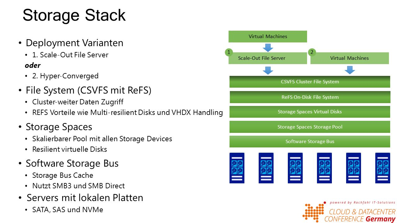 Storage Stack Deployment Varianten 1. Scale-Out File Server oder 2.