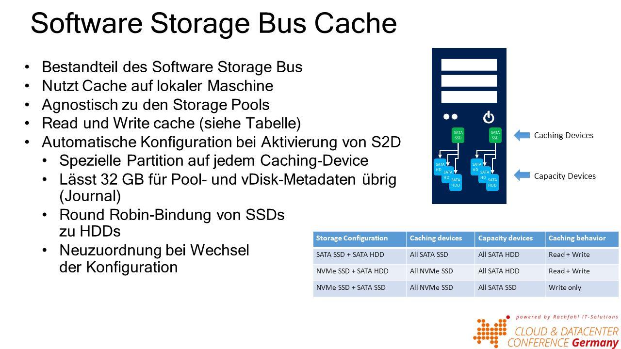 Software Storage Bus Cache Bestandteil des Software Storage Bus Nutzt Cache auf lokaler Maschine Agnostisch zu den Storage Pools Read und Write cache (siehe Tabelle) Automatische Konfiguration bei Aktivierung von S2D Spezielle Partition auf jedem Caching-Device Lässt 32 GB für Pool- und vDisk-Metadaten übrig (Journal) Round Robin-Bindung von SSDs zu HDDs Neuzuordnung bei Wechsel der Konfiguration Storage ConfigurationCaching devicesCapacity devicesCaching behavior SATA SSD + SATA HDDAll SATA SSDAll SATA HDDRead + Write NVMe SSD + SATA HDDAll NVMe SSDAll SATA HDDRead + Write NVMe SSD + SATA SSDAll NVMe SSDAll SATA SSDWrite only Caching Devices Capacity Devices