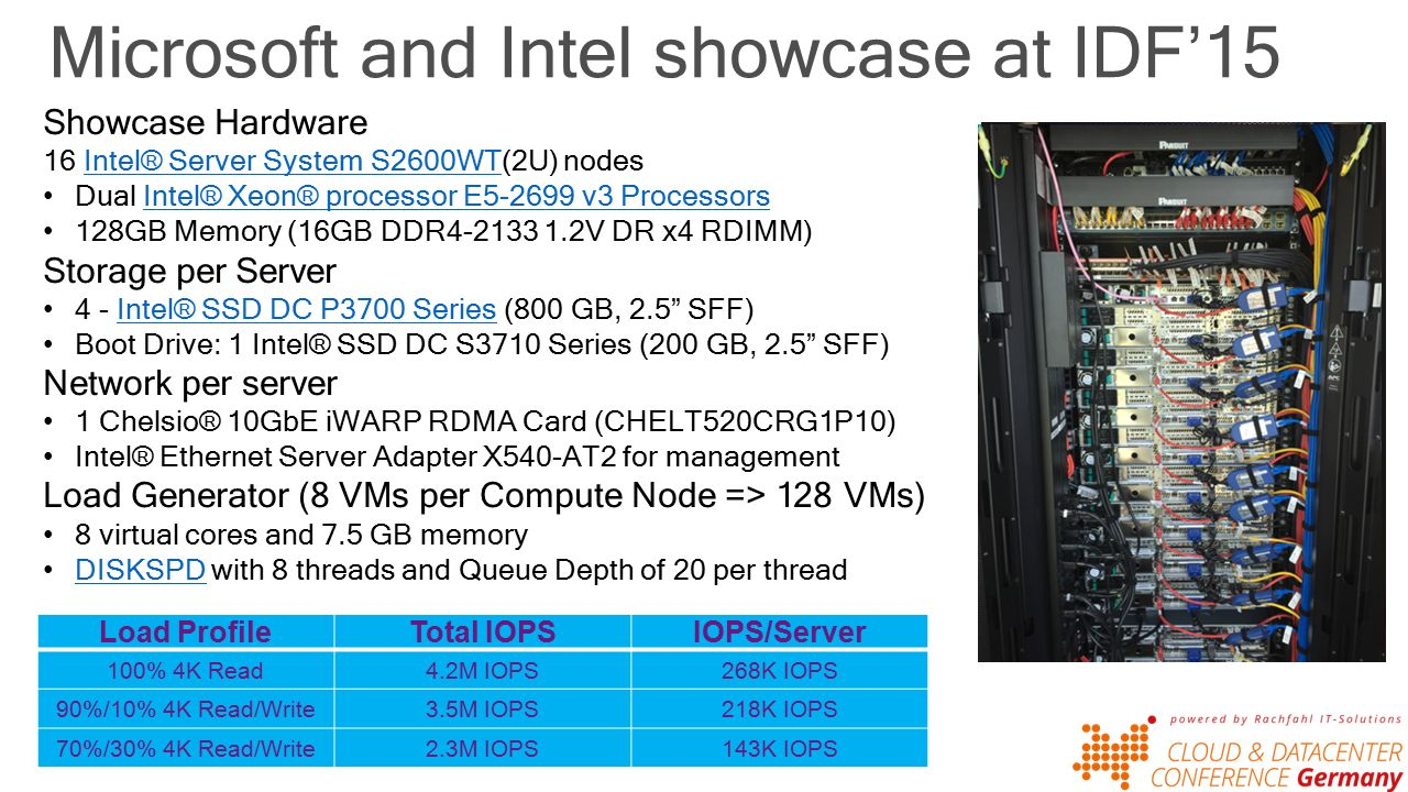 Microsoft and Intel showcase at IDF'15 Load ProfileTotal IOPSIOPS/Server 100% 4K Read4.2M IOPS268K IOPS 90%/10% 4K Read/Write3.5M IOPS218K IOPS 70%/30