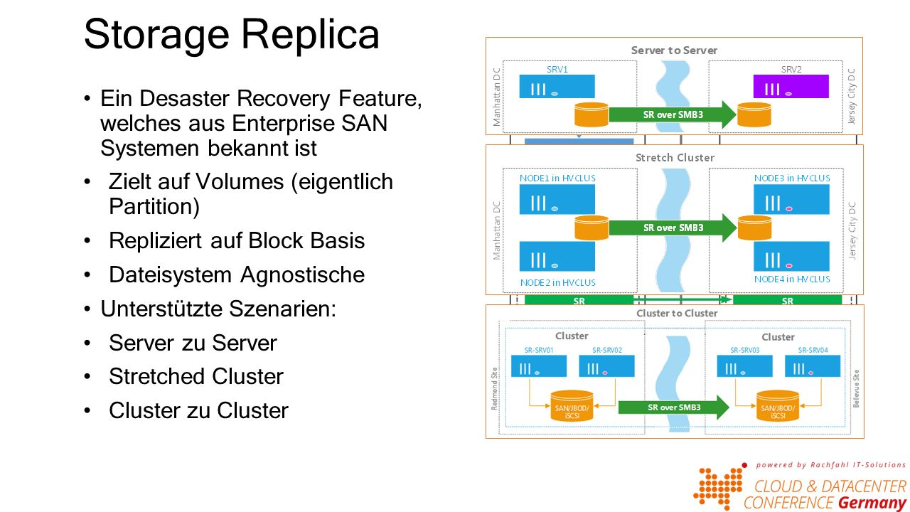 Storage Replica – Synchrone Replication Funktionsweise Synchrone Replication 1.Anwendung schreibt Block.