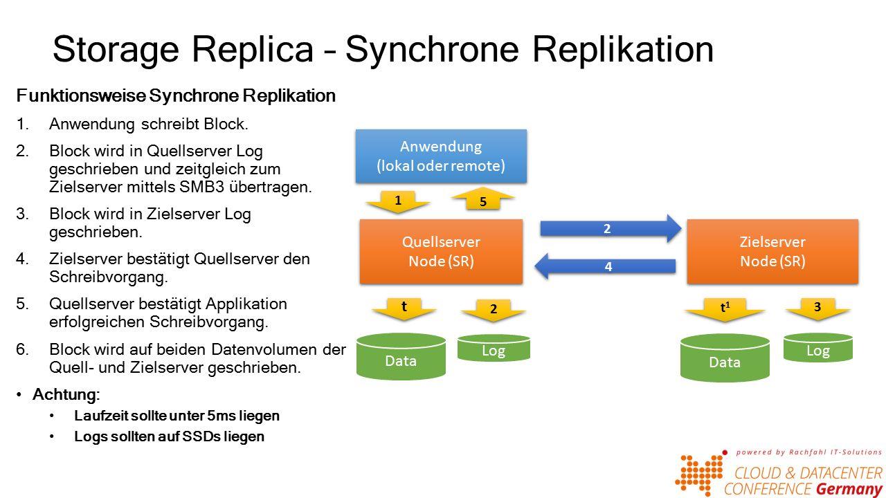 Storage Replica – Synchrone Replikation Funktionsweise Synchrone Replikation 1.Anwendung schreibt Block.