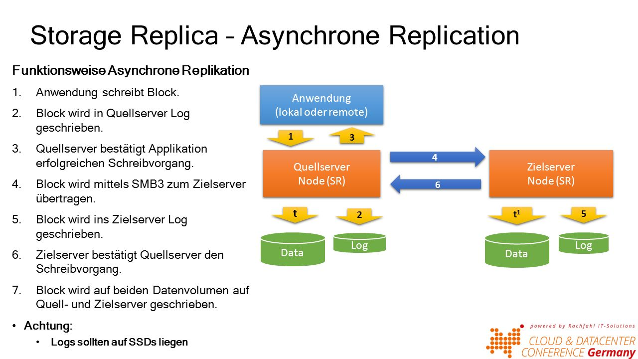 Storage Replica – Asynchrone Replication Funktionsweise Asynchrone Replikation 1.Anwendung schreibt Block.