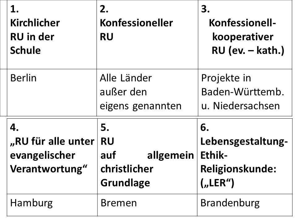 1. Kirchlicher RU in der Schule 2. Konfessioneller RU 3. Konfessionell- kooperativer RU (ev. – kath.) BerlinAlle Länder außer den eigens genannten Pro