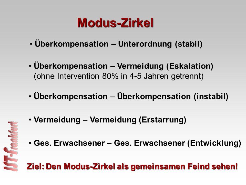 Überkompensation – Vermeidung (Eskalation) (ohne Intervention 80% in 4-5 Jahren getrennt) Überkompensation – Unterordnung (stabil) Überkompensation –