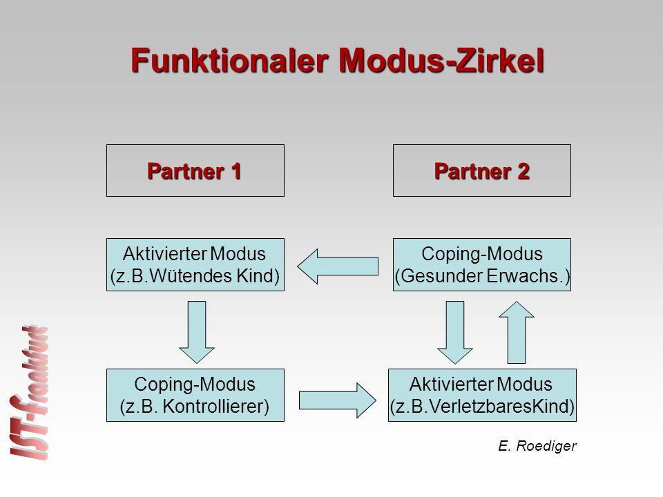 Aktivierter Modus (z.B.Wütendes Kind) Coping-Modus (z.B. Kontrollierer) Coping-Modus (Gesunder Erwachs.) Aktivierter Modus (z.B.VerletzbaresKind) Part