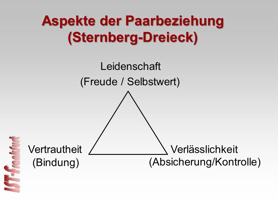 Aspekte der Paarbeziehung (Sternberg-Dreieck) VertrautheitVerlässlichkeit Leidenschaft (Freude / Selbstwert) (Bindung) (Absicherung/Kontrolle)