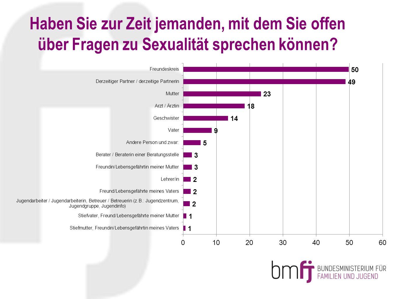 Haben Sie zur Zeit jemanden, mit dem Sie offen über Fragen zu Sexualität sprechen können?