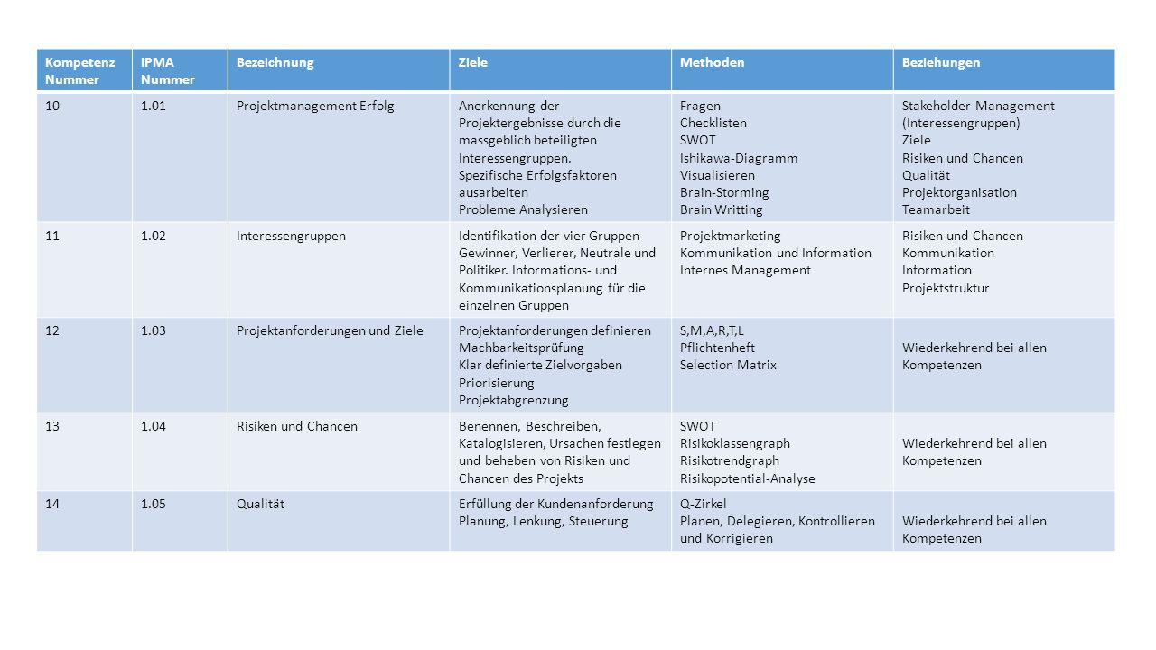 Kompetenz Nummer IPMA Nummer BezeichnungZieleMethodenBeziehungen 101.01Projektmanagement ErfolgAnerkennung der Projektergebnisse durch die massgeblich beteiligten Interessengruppen.