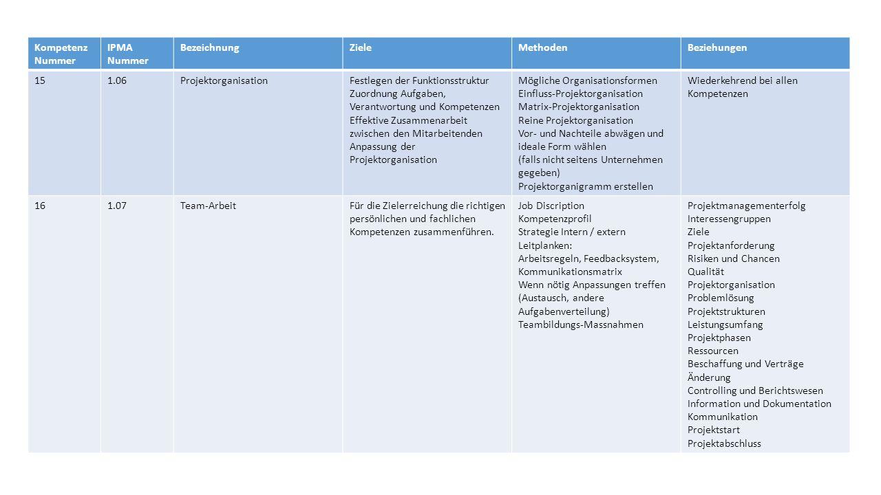 Kompetenz Nummer IPMA Nummer BezeichnungZieleMethodenBeziehungen 151.06ProjektorganisationFestlegen der Funktionsstruktur Zuordnung Aufgaben, Verantwortung und Kompetenzen Effektive Zusammenarbeit zwischen den Mitarbeitenden Anpassung der Projektorganisation Mögliche Organisationsformen Einfluss-Projektorganisation Matrix-Projektorganisation Reine Projektorganisation Vor- und Nachteile abwägen und ideale Form wählen (falls nicht seitens Unternehmen gegeben) Projektorganigramm erstellen Wiederkehrend bei allen Kompetenzen 161.07Team-ArbeitFür die Zielerreichung die richtigen persönlichen und fachlichen Kompetenzen zusammenführen.