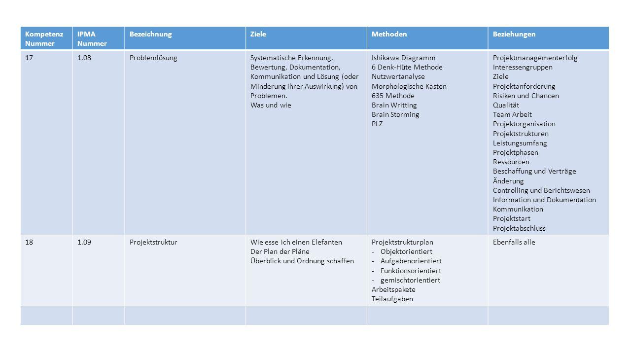 Kompetenz Nummer IPMA Nummer BezeichnungZieleMethodenBeziehungen 171.08ProblemlösungSystematische Erkennung, Bewertung, Dokumentation, Kommunikation und Lösung (oder Minderung ihrer Auswirkung) von Problemen.