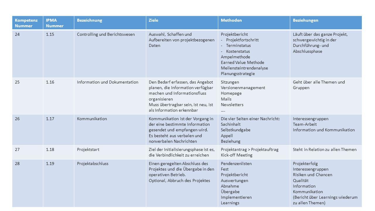 Kompetenz Nummer IPMA Nummer BezeichnungZieleMethodenBeziehungen 241.15Controlling und BerichtswesenAuswahl, Schaffen und Aufbereiten von projektbezogenen Daten Projektbericht -Projektfortschritt -Terminstatus -Kostenstatus Ampelmethode Earned Value Methode Meilensteintrendanalyse Planungsstrategie Läuft über das ganze Projekt, schwergewichtig in der Durchführung- und Abschlussphase 251.16Information und DokumentationDen Bedarf erfassen, das Angebot planen, die Information verfügbar machen und Informationsfluss organisieren Muss übertragbar sein, ist neu, ist als Information erkennbar Sitzungen Versionenmanagement Homepage Mails Newsletters ….