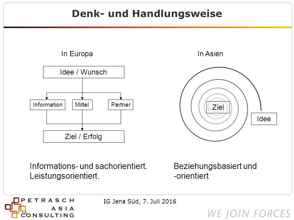 14 Denk- und Handlungsweise In AsienIn Europa Idee / Wunsch Ziel / Erfolg InformationMittelPartner Beziehungsbasiert und -orientiert Informations- und sachorientiert.