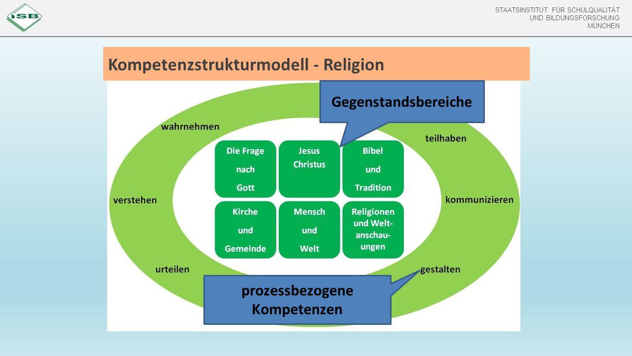 STAATSINSTITUT FÜR SCHULQUALITÄT UND BILDUNGSFORSCHUNG MÜNCHEN Kompetenzstrukturmodell - Religion Gegenstandsbereiche prozessbezogene Kompetenzen