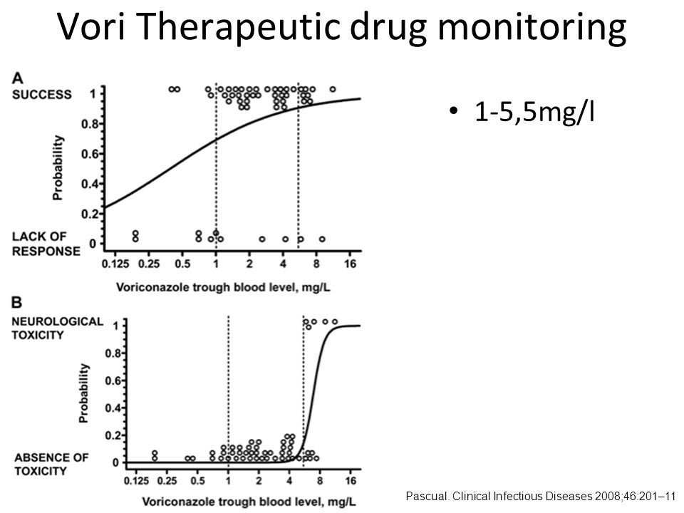 Vori Therapeutic drug monitoring Pascual. Clinical Infectious Diseases 2008;46:201–11 1-5,5mg/l