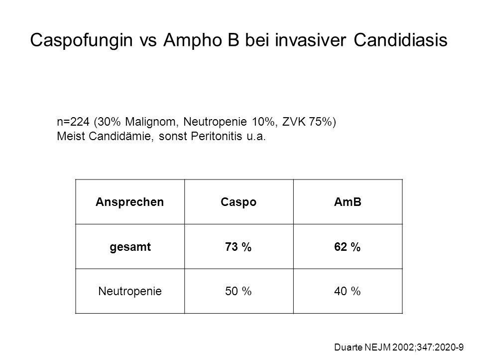 Caspofungin vs Ampho B bei invasiver Candidiasis Duarte NEJM 2002;347:2020-9 AnsprechenCaspoAmB gesamt73 %62 % Neutropenie50 %40 % n=224 (30% Malignom, Neutropenie 10%, ZVK 75%) Meist Candidämie, sonst Peritonitis u.a.