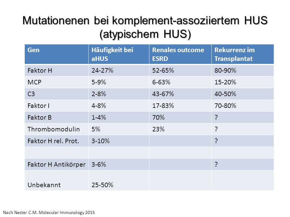 Mutationenen bei komplement-assoziiertem HUS (atypischem HUS) Nach Nester C.M. Molecular Immunology 2015 GenHäufigkeit bei aHUS Renales outcome ESRD R