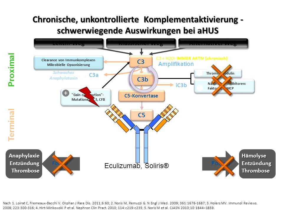 Natürliche Inhibitoren: Faktor H, I, MCP Natürliche Inhibitoren: Faktor H, I, MCP − AnaphylaxieEntzündungThrombose FolgenHämolyseEntzündungThrombose C