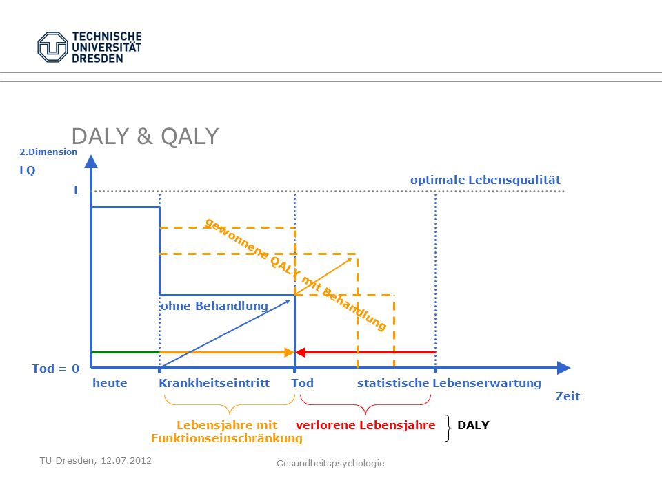 TU Dresden, 12.07.2012 Gesundheitspsychologie 2.Dimension LQ 1 Tod = 0 DALY & QALY heuteKrankheitseintrittTodstatistische Lebenserwartung Zeit optimale Lebensqualität Lebensjahre mit Funktionseinschränkung verlorene LebensjahreDALY ohne Behandlung gewonnene QALY mit Behandlung