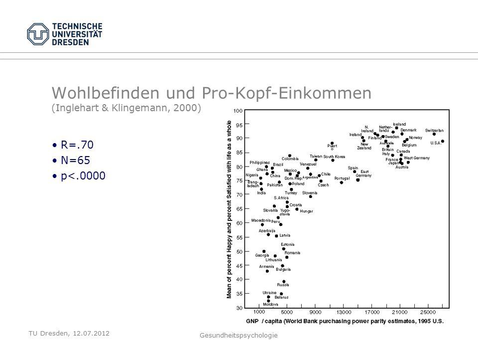 TU Dresden, 12.07.2012 Gesundheitspsychologie Wohlbefinden und Pro-Kopf-Einkommen (Inglehart & Klingemann, 2000) R=.70 N=65 p<.0000
