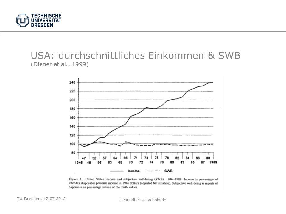 TU Dresden, 12.07.2012 Gesundheitspsychologie USA: durchschnittliches Einkommen & SWB (Diener et al., 1999)