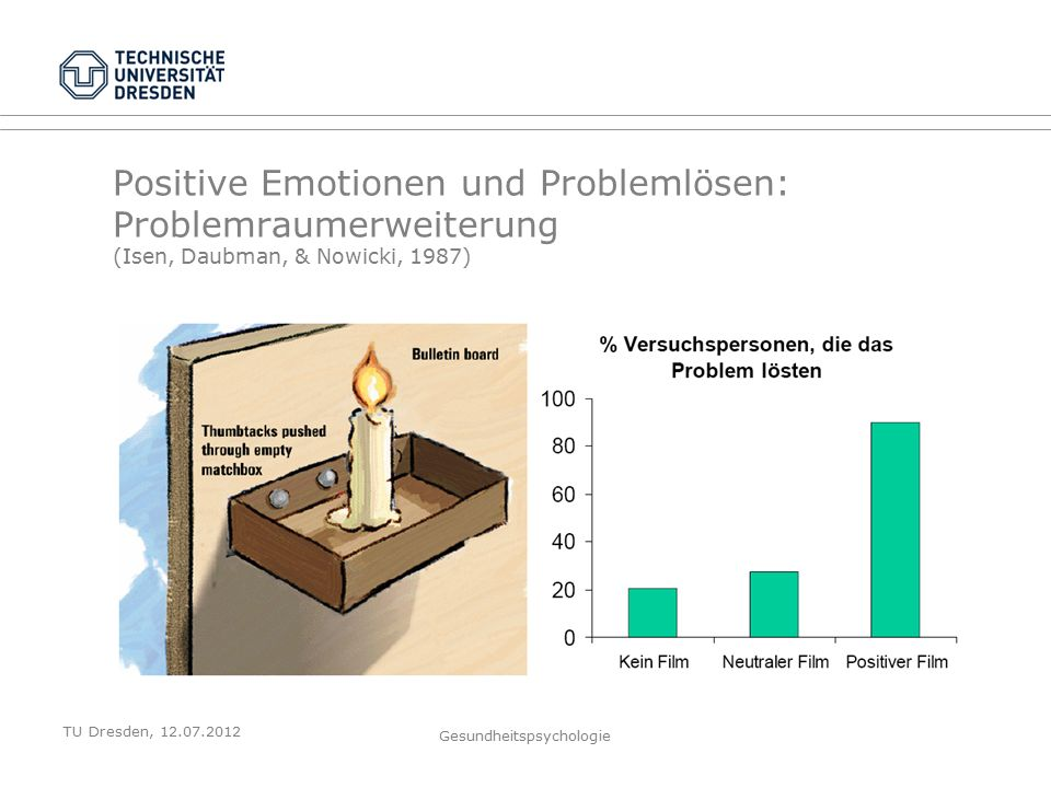 TU Dresden, 12.07.2012 Gesundheitspsychologie Positive Emotionen und Problemlösen: Problemraumerweiterung (Isen, Daubman, & Nowicki, 1987)