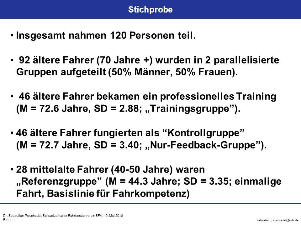 Dr. Sebastian Poschadel, Schweizerischer Fahrberaterverein SFV, 19.Mai 2016 Folie 11 sebastian.poschadel@rub.de Stichprobe Insgesamt nahmen 120 Person