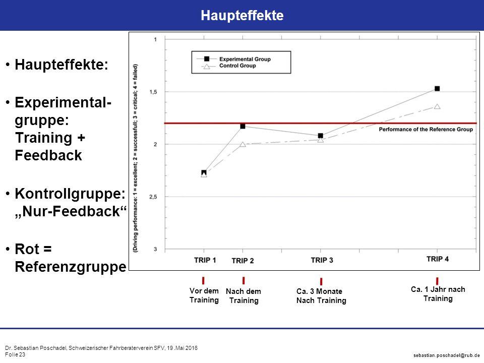 Dr. Sebastian Poschadel, Schweizerischer Fahrberaterverein SFV, 19.Mai 2016 Folie 23 sebastian.poschadel@rub.de Haupteffekte Haupteffekte: Experimenta