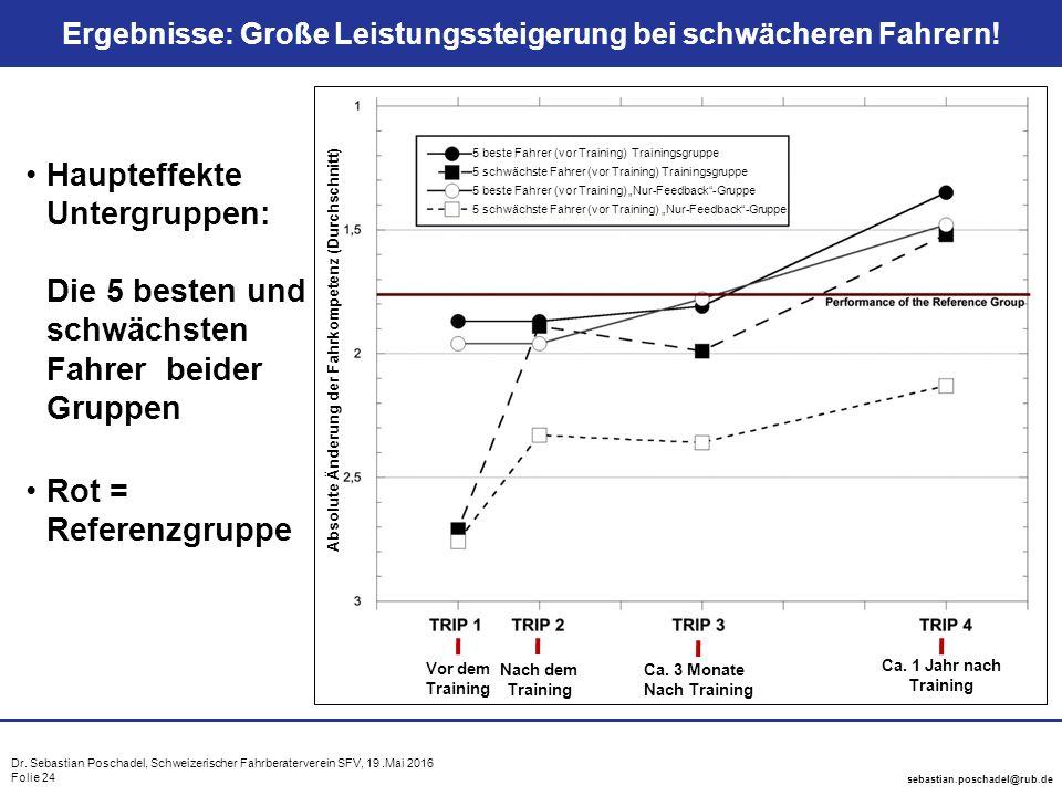 Dr. Sebastian Poschadel, Schweizerischer Fahrberaterverein SFV, 19.Mai 2016 Folie 24 sebastian.poschadel@rub.de Ergebnisse: Große Leistungssteigerung