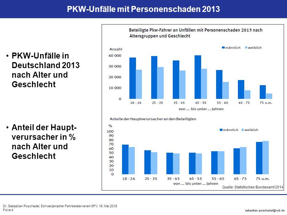 Dr. Sebastian Poschadel, Schweizerischer Fahrberaterverein SFV, 19.Mai 2016 Folie 4 sebastian.poschadel@rub.de PKW-Unfälle mit Personenschaden 2013 PK