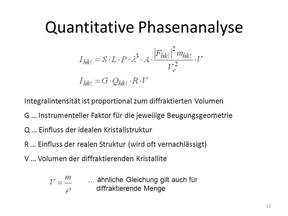 13 Quantitative Phasenanalyse Integralintensität ist proportional zum diffraktierten Volumen G … Instrumenteller Faktor für die jeweilige Beugungsgeometrie Q … Einfluss der idealen Kristallstruktur R … Einfluss der realen Struktur (wird oft vernachlässigt) V … Volumen der diffraktierenden Kristallite … ähnliche Gleichung gilt auch für diffraktierende Menge
