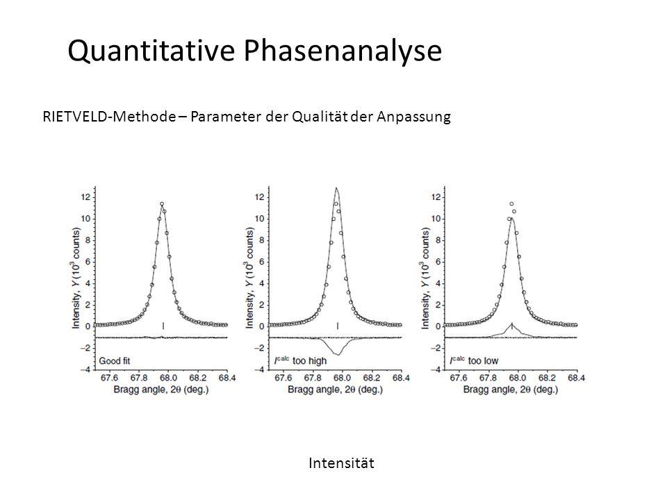 Quantitative Phasenanalyse RIETVELD-Methode – Parameter der Qualität der Anpassung Intensität