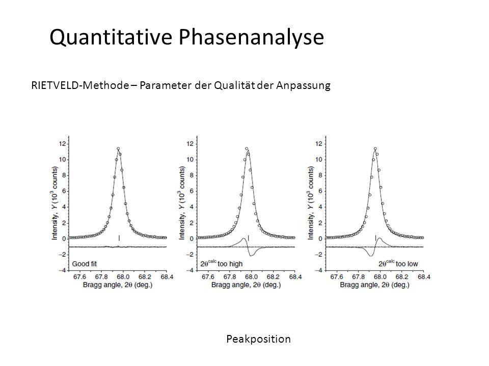 Quantitative Phasenanalyse RIETVELD-Methode – Parameter der Qualität der Anpassung Peakposition
