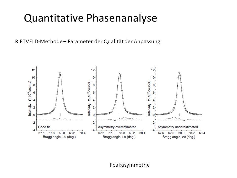 Quantitative Phasenanalyse RIETVELD-Methode – Parameter der Qualität der Anpassung Peakasymmetrie