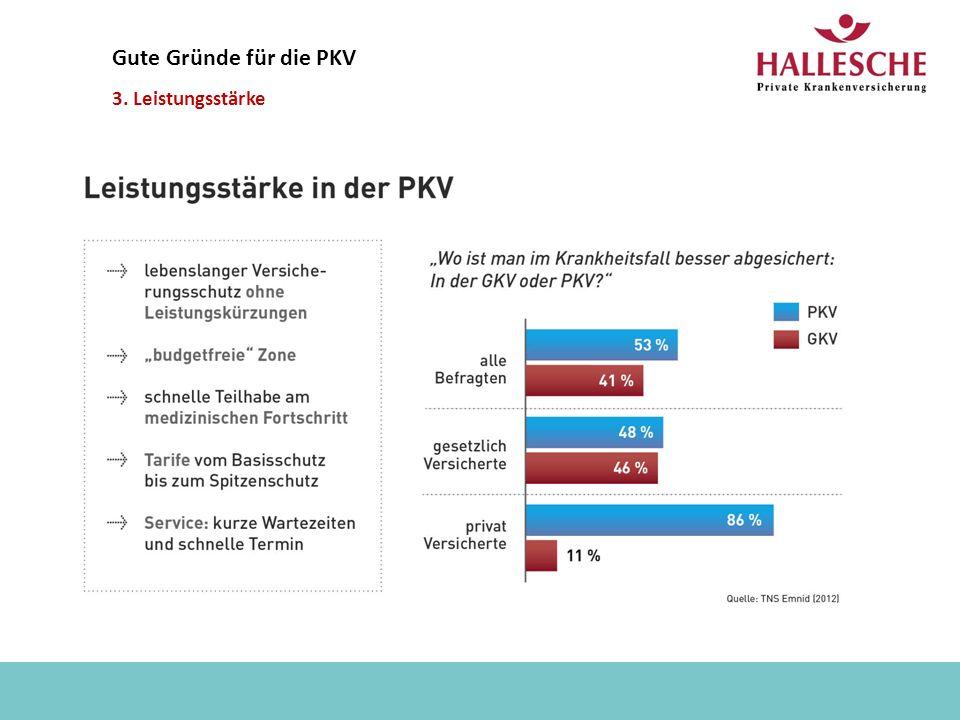 Kai Baum - 2012 Gute Gründe für die PKV 3. Leistungsstärke
