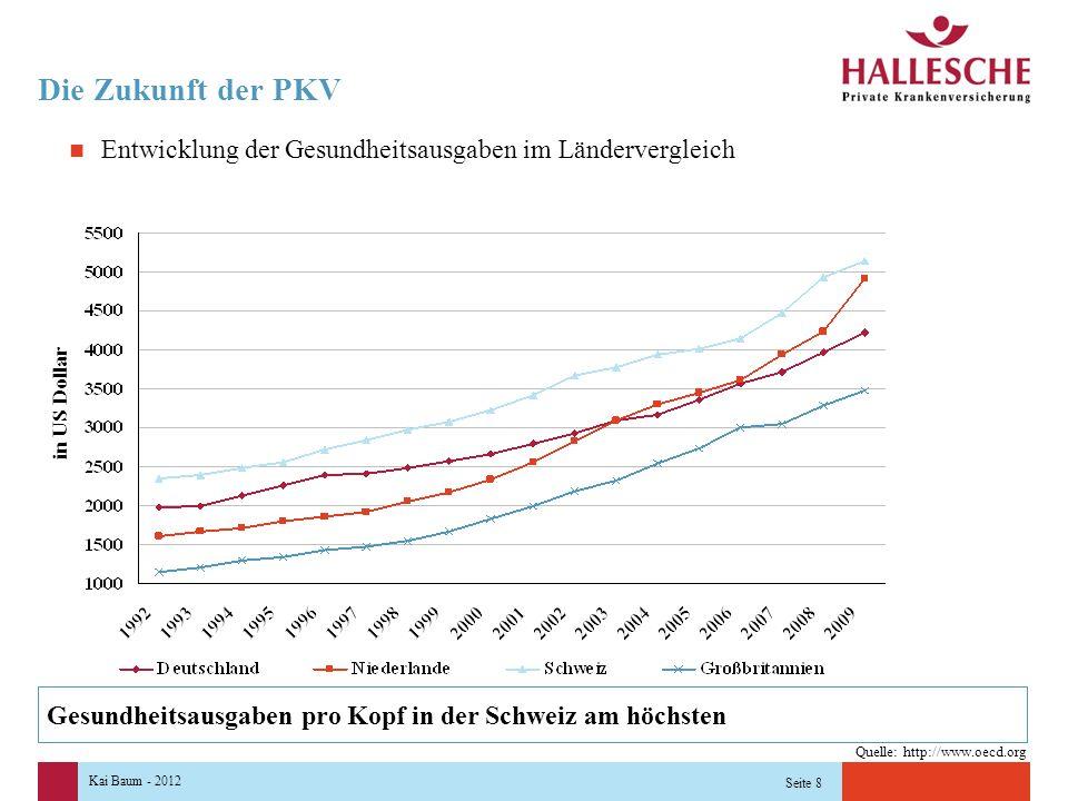 Kai Baum - 2012 Seite 8 Die Zukunft der PKV in US Dollar Gesundheitsausgaben pro Kopf in der Schweiz am höchsten Quelle: http://www.oecd.org Entwicklung der Gesundheitsausgaben im Ländervergleich