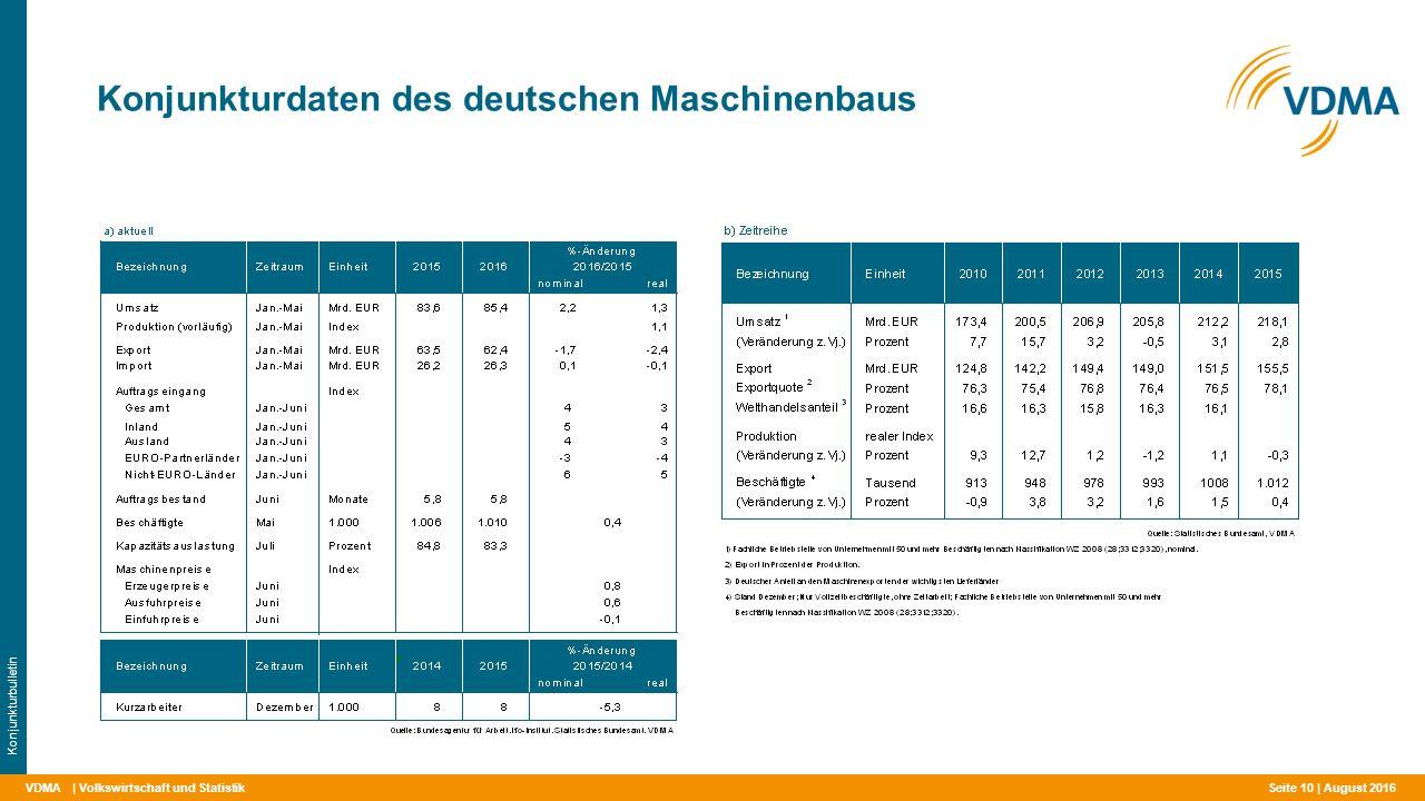 VDMA Konjunkturdaten des deutschen Maschinenbaus | Volkswirtschaft und Statistik Konjunkturbulletin August 2016 Seite 10 |