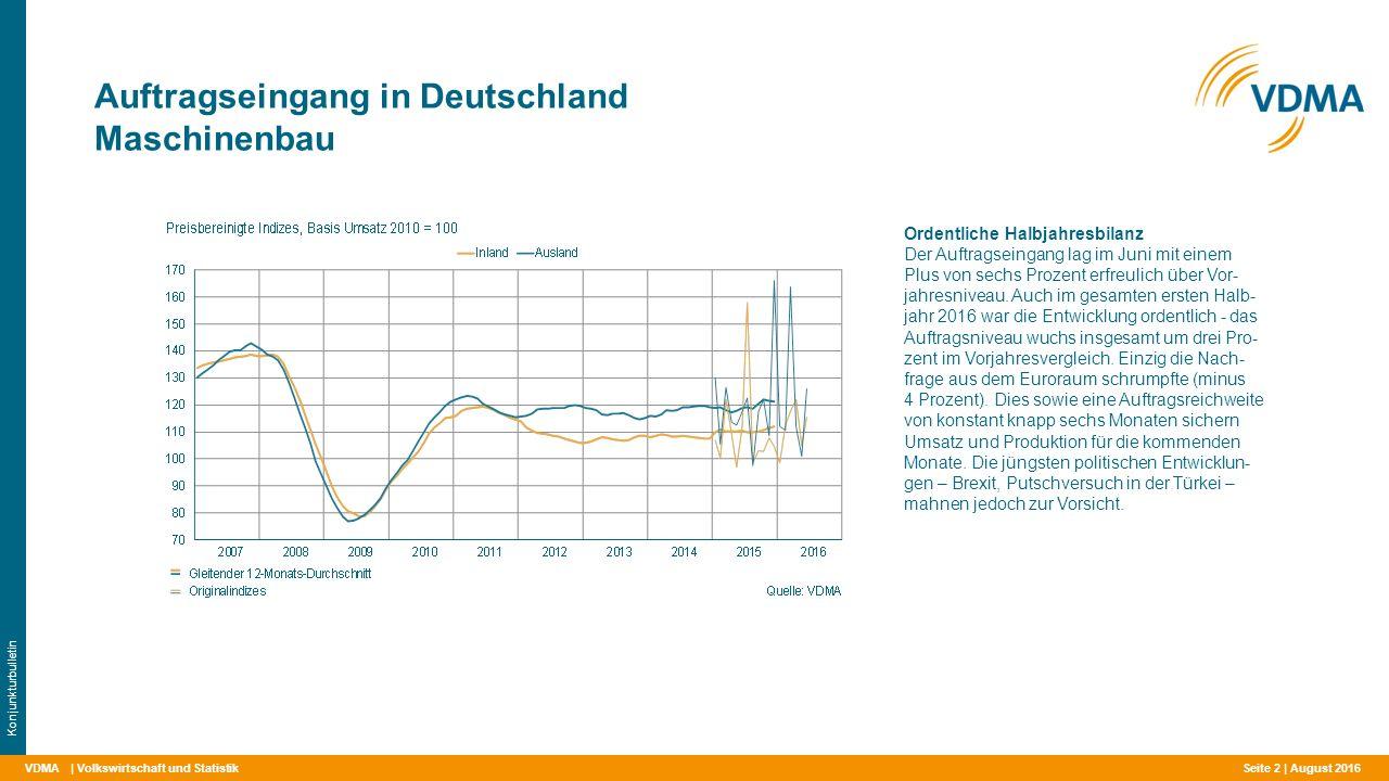VDMA Auftragseingang in Deutschland Maschinenbau | Volkswirtschaft und Statistik Konjunkturbulletin Ordentliche Halbjahresbilanz Der Auftragseingang lag im Juni mit einem Plus von sechs Prozent erfreulich über Vor- jahresniveau.