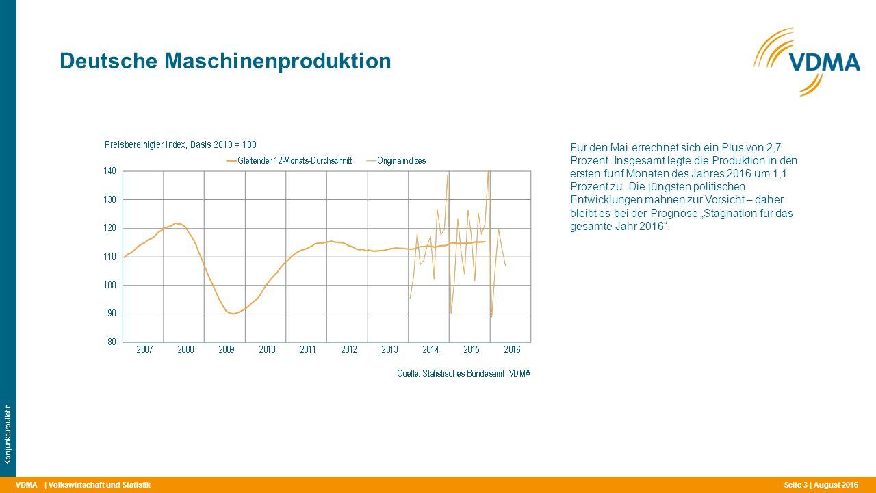 VDMA Deutsche Maschinenproduktion | Volkswirtschaft und Statistik Konjunkturbulletin Für den Mai errechnet sich ein Plus von 2,7 Prozent. Insgesamt le