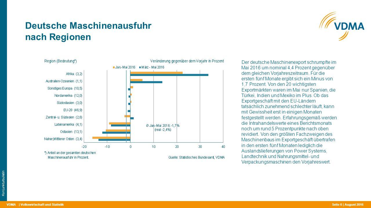 VDMA Deutsche Maschinenausfuhr nach Regionen | Volkswirtschaft und Statistik Konjunkturbulletin Der deutsche Maschinenexport schrumpfte im Mai 2016 um
