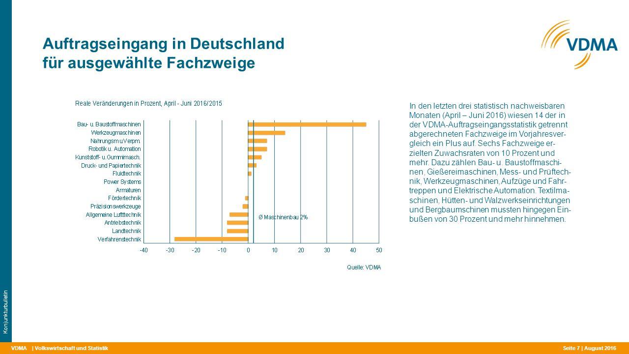 VDMA Auftragseingang in Deutschland für ausgewählte Fachzweige | Volkswirtschaft und Statistik Konjunkturbulletin In den letzten drei statistisch nachweisbaren Monaten (April – Juni 2016) wiesen 14 der in der VDMA-Auftragseingangsstatistik getrennt abgerechneten Fachzweige im Vorjahresver- gleich ein Plus auf.
