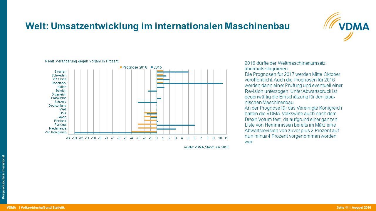 VDMA Welt: Umsatzentwicklung im internationalen Maschinenbau | Volkswirtschaft und Statistik Konjunkturbulletin international 2016 dürfte der Weltmaschinenumsatz abermals stagnieren.