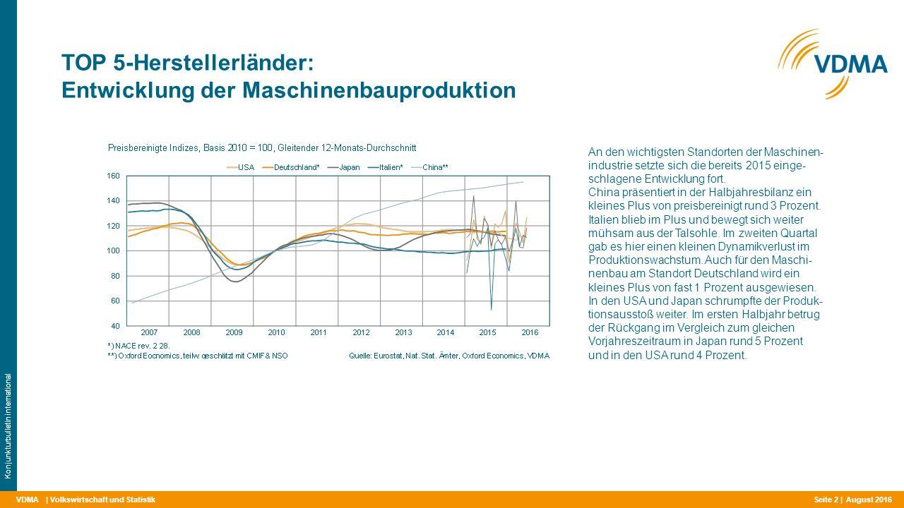 VDMA TOP 5-Herstellerländer: Entwicklung der Maschinenbauproduktion | Volkswirtschaft und Statistik Konjunkturbulletin international An den wichtigsten Standorten der Maschinen- industrie setzte sich die bereits 2015 einge- schlagene Entwicklung fort.
