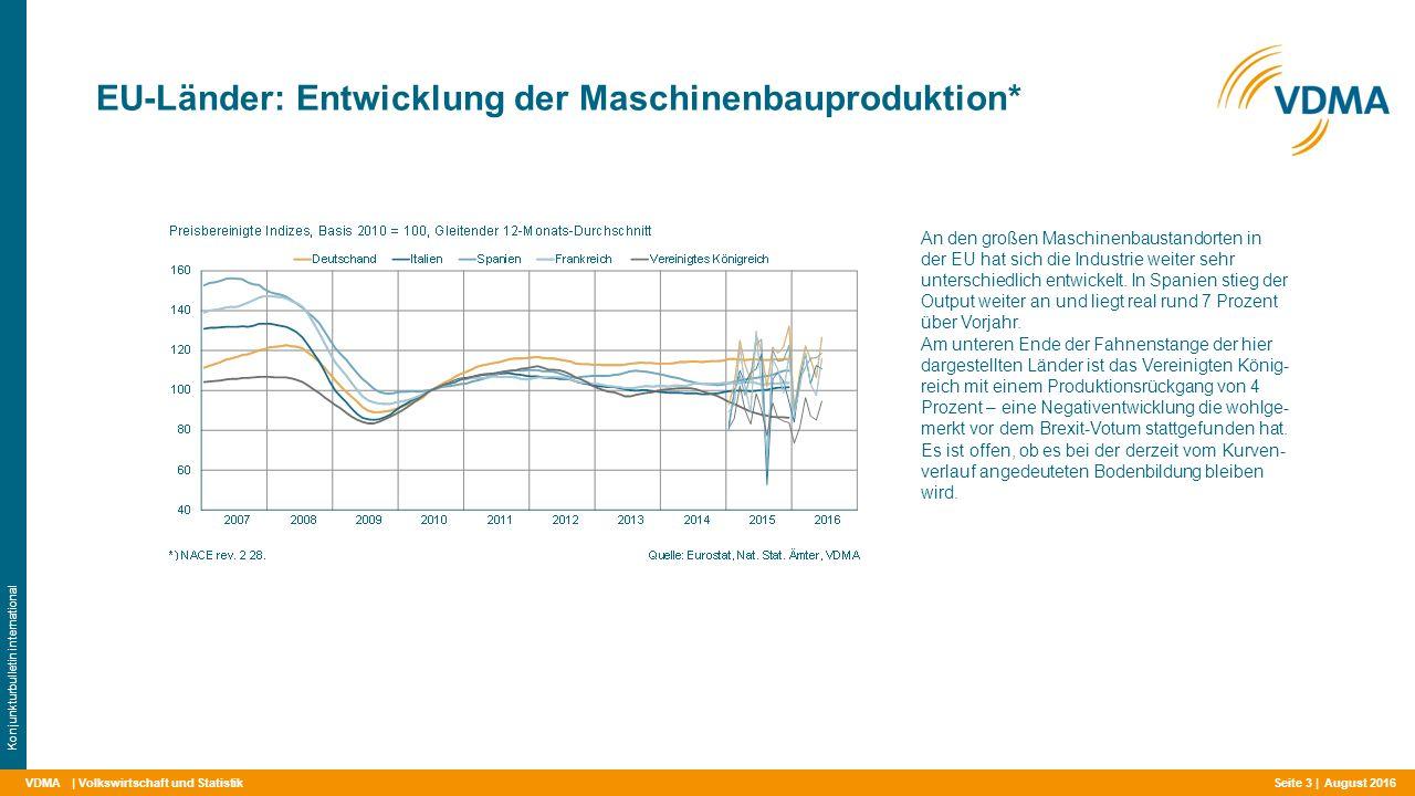 VDMA EU-Länder: Entwicklung der Maschinenbauproduktion* | Volkswirtschaft und Statistik Konjunkturbulletin international An den großen Maschinenbaustandorten in der EU hat sich die Industrie weiter sehr unterschiedlich entwickelt.