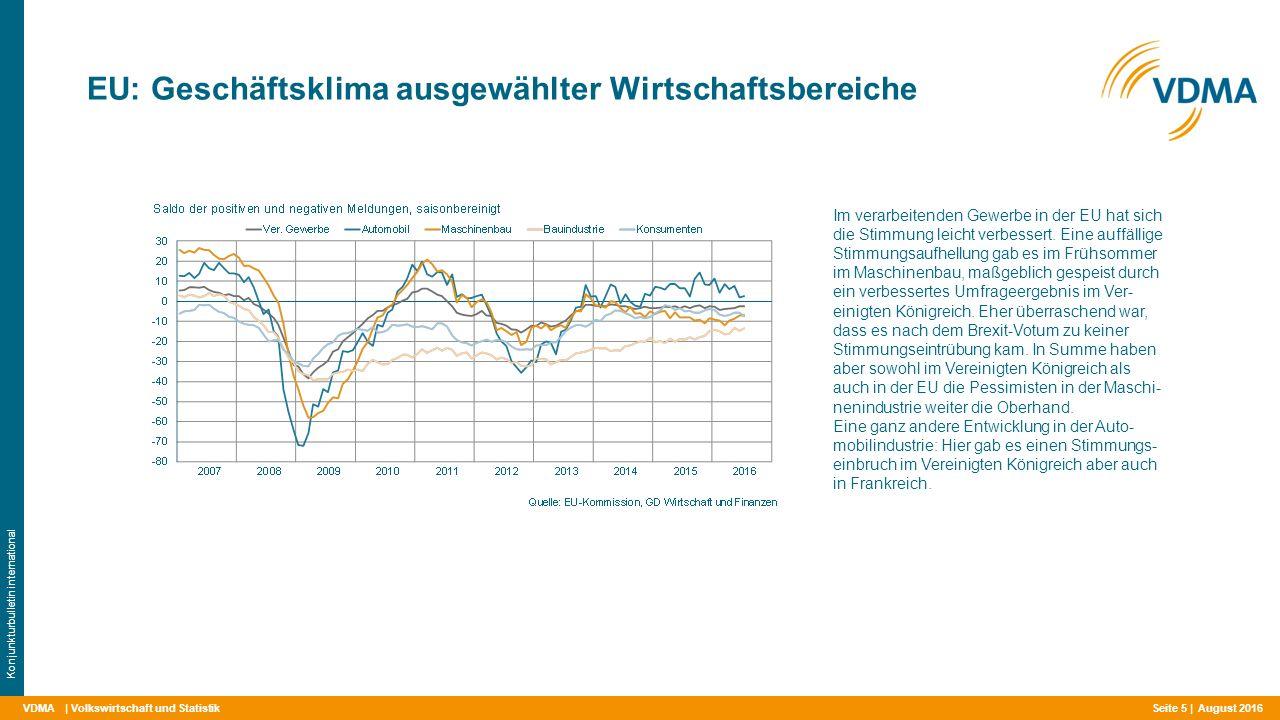 VDMA EU: Geschäftsklima ausgewählter Wirtschaftsbereiche | Volkswirtschaft und Statistik Konjunkturbulletin international Im verarbeitenden Gewerbe in der EU hat sich die Stimmung leicht verbessert.