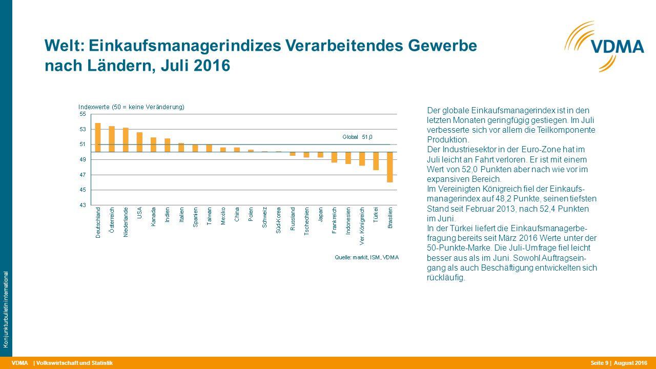VDMA Welt: Einkaufsmanagerindizes Verarbeitendes Gewerbe nach Ländern, Juli 2016 | Volkswirtschaft und Statistik Konjunkturbulletin international Der globale Einkaufsmanagerindex ist in den letzten Monaten geringfügig gestiegen.