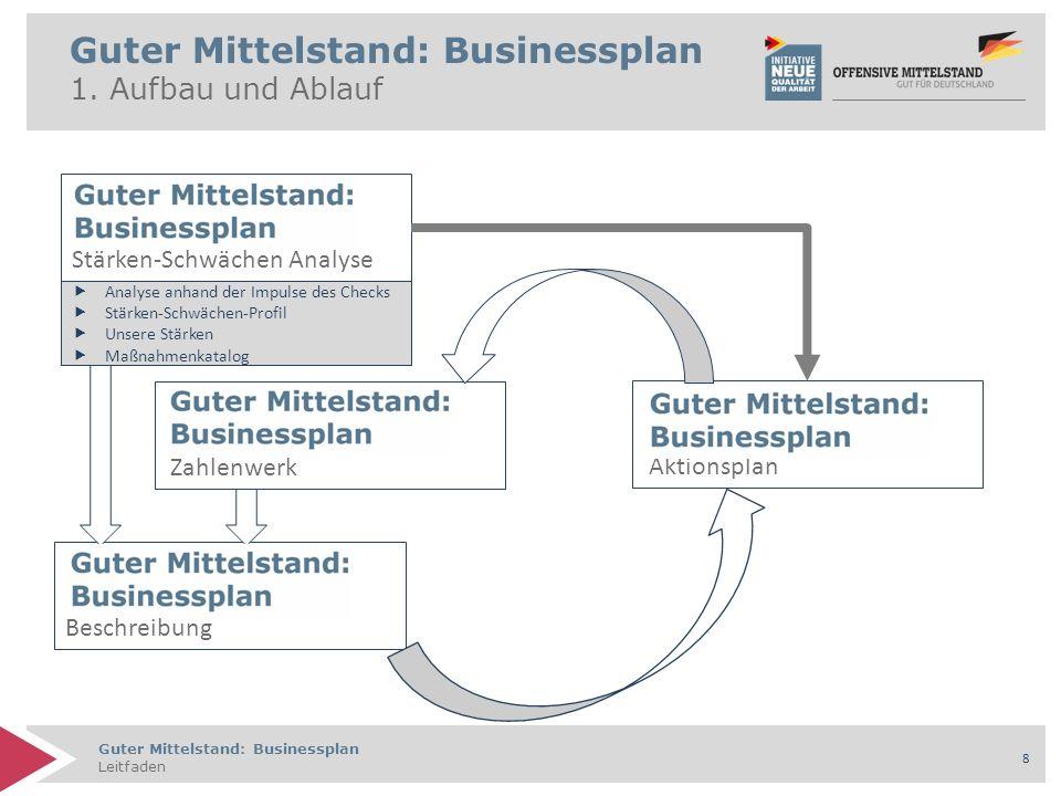Guter Mittelstand: Businessplan Leitfaden 8 Aktionsplan Beschreibung Zahlenwerk Stärken-Schwächen Analyse Guter Mittelstand: Businessplan 1. Aufbau un
