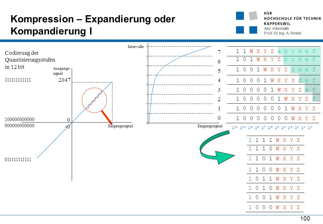 Abt. Informatik Prof. Dr.Ing. A. Rinkel 100 Kompression – Expandierung oder Kompandierung I 0 2047 -0 100000000000 000000000000 111111111111 011111111