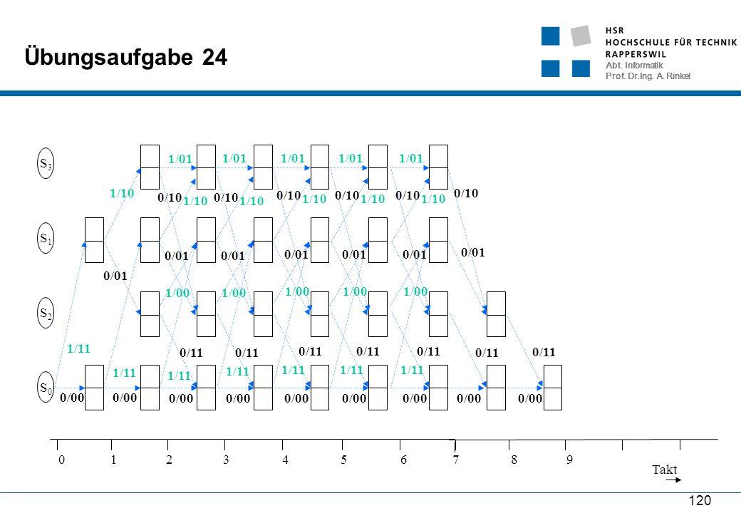 Abt. Informatik Prof. Dr.Ing. A. Rinkel 120 Übungsaufgabe 24 S0S0 S2S2 S1S1 S3S3 1/11 0/00 1/11 0/00 1/10 0/01 1/11 0/00 1/10 0/01 1/01 0/11 0/10 1/00