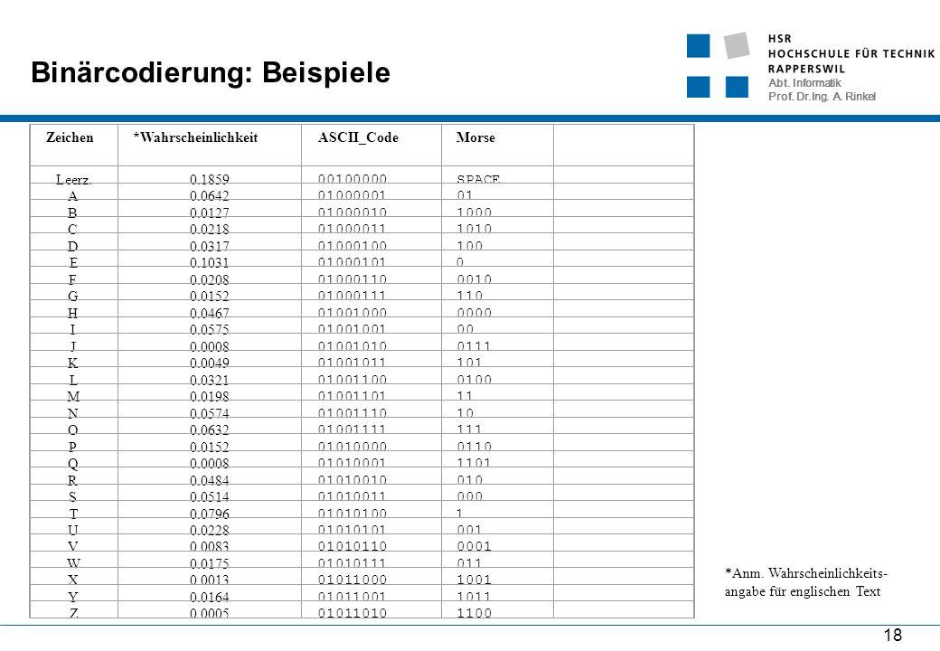 Abt. Informatik Prof. Dr.Ing. A. Rinkel 18 Binärcodierung: Beispiele Zeichen*Wahrscheinlichkeit ASCII_Code Morse Leerz.0.1859 00100000SPACE A0.0642 01